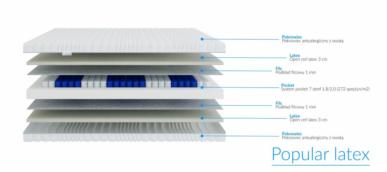 budowa materaca Popular Latex Italcomfort materac sprężynowy siedmiostrefowy