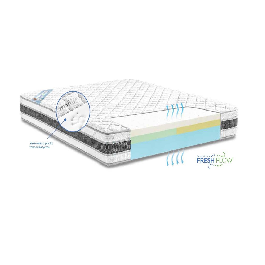 materac Solano Senactie materac termoelastyczny